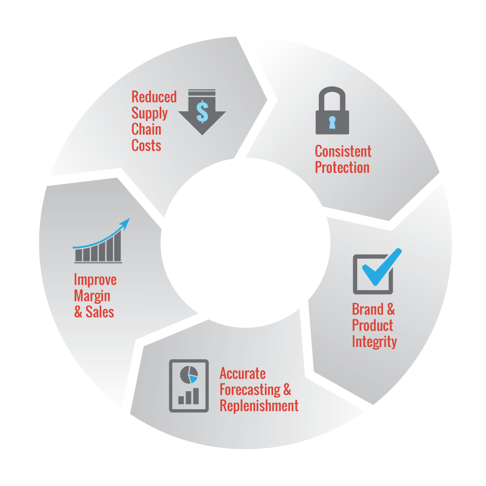 Security Tag Infographic